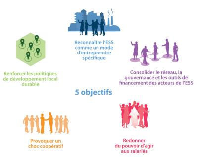 Les objectifs de la Loi ESS du 31 juillet 2014
